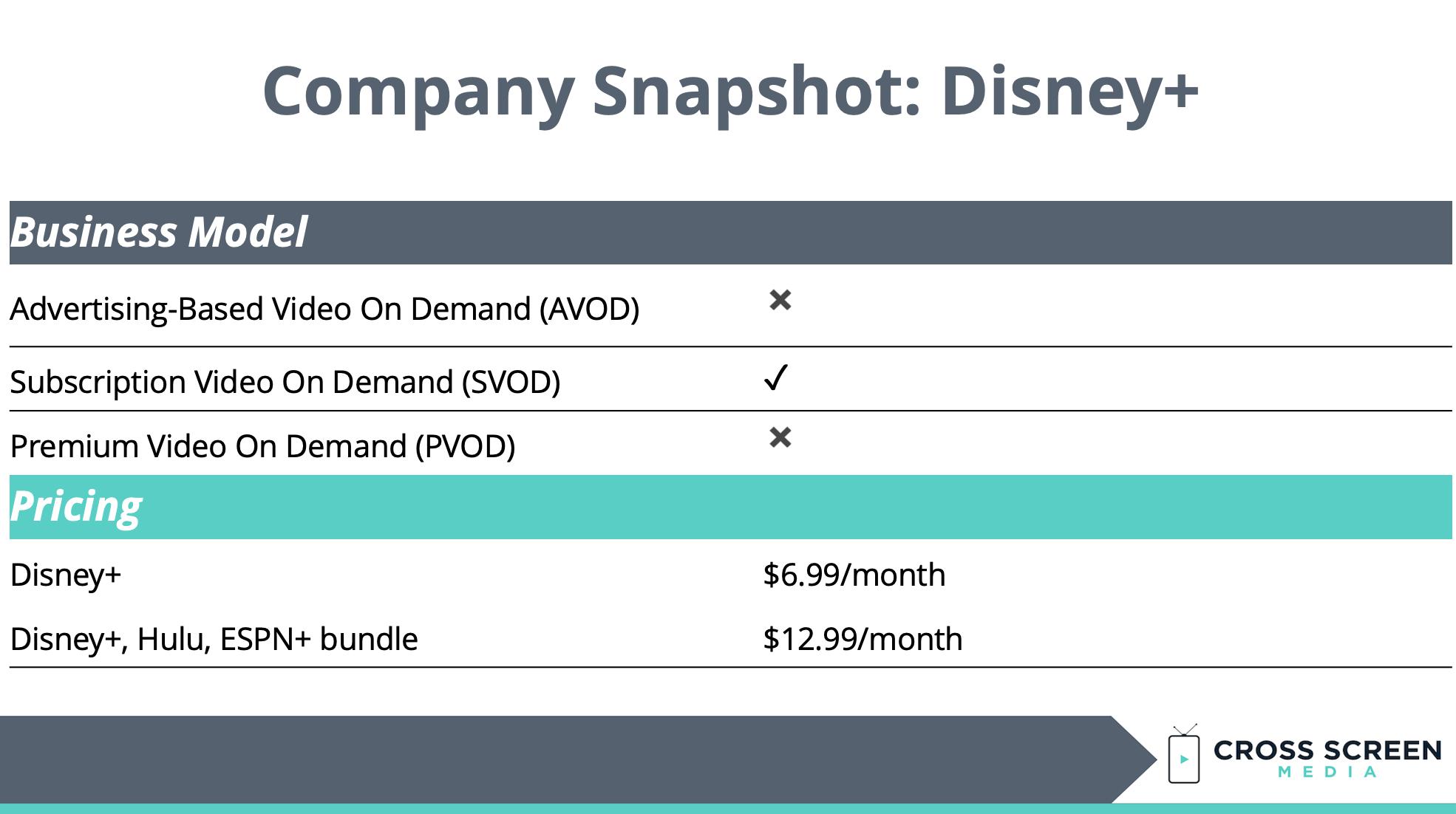 Disney Plus Company Snapshot