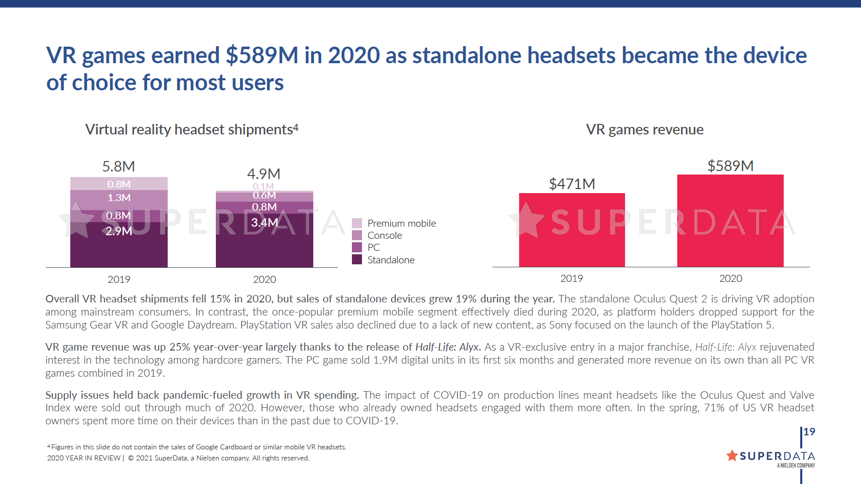 VR games earned $589M in 2020 as standalone headsets became the device of choice for most users
