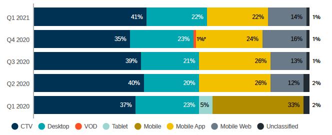 Share of Impressions by Device