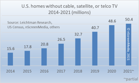 US homes without cable, satellite, or telco TV 2014-2021