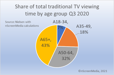 total tv viewing share